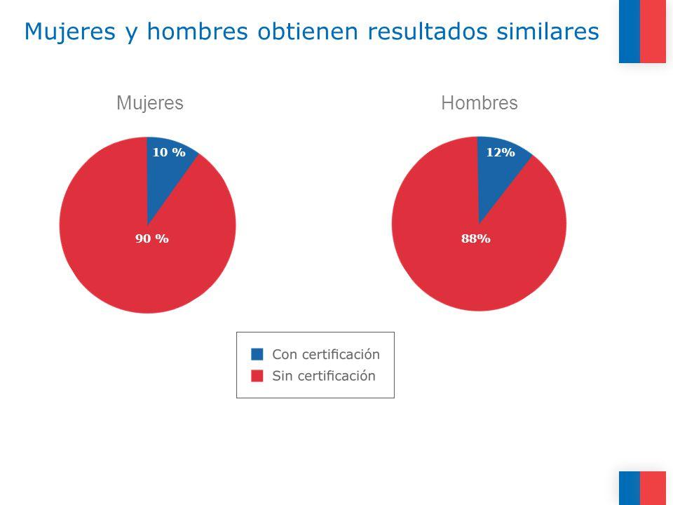 Mujeres y hombres obtienen resultados similares MujeresHombres 10 % 90 % 11% 89% 12% 88%