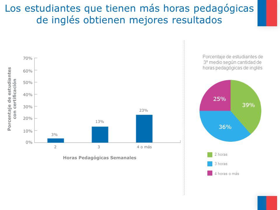 25% 2 horas 3 horas 4 horas o más Los estudiantes que tienen más horas pedagógicas de inglés obtienen mejores resultados Porcentaje de estudiantes de 3º medio según cantidad de horas pedagógicas de inglés 36% 39%