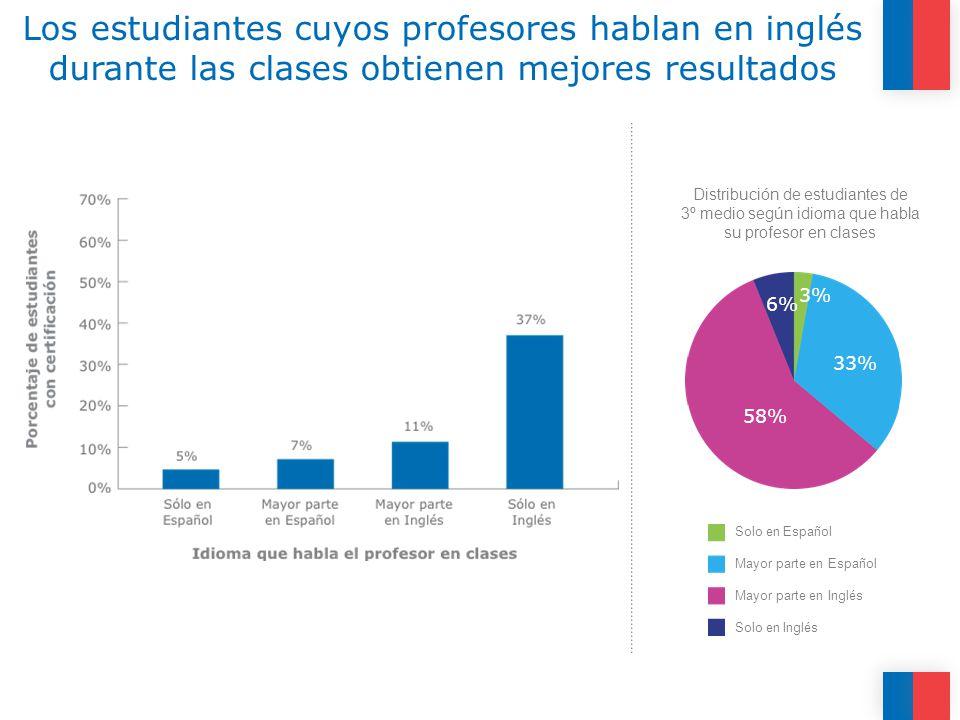 Los estudiantes cuyos profesores hablan en inglés durante las clases obtienen mejores resultados Distribución de estudiantes de 3º medio según idioma que habla su profesor en clases Solo en Español Mayor parte en Español Mayor parte en Inglés Solo en Inglés 33% 58% 6% 3%