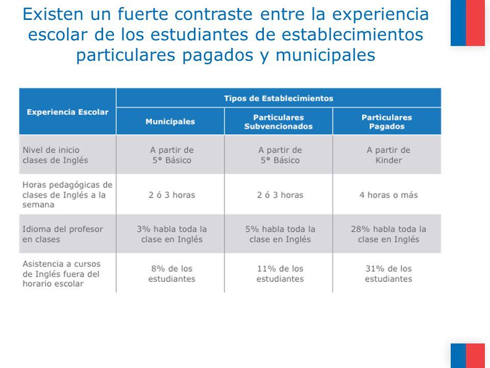 Existen un fuerte contraste entre la experiencia escolar de los estudiantes de establecimientos particulares pagados y municipales