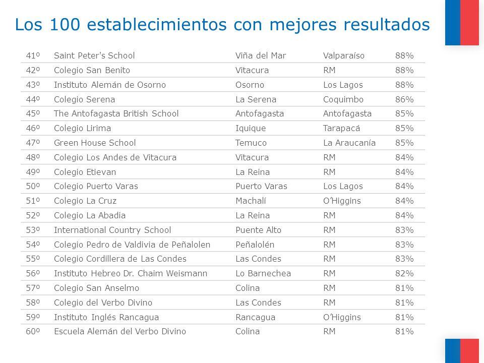 Los 100 establecimientos con mejores resultados 41ºSaint Peter s SchoolViña del MarValparaíso88% 42ºColegio San BenitoVitacuraRM88% 43ºInstituto Alemán de OsornoOsornoLos Lagos88% 44ºColegio SerenaLa SerenaCoquimbo86% 45ºThe Antofagasta British SchoolAntofagasta 85% 46ºColegio LirimaIquiqueTarapacá85% 47ºGreen House SchoolTemucoLa Araucanía85% 48ºColegio Los Andes de VitacuraVitacuraRM84% 49ºColegio EtievanLa ReinaRM84% 50ºColegio Puerto VarasPuerto VarasLos Lagos84% 51ºColegio La CruzMachalíOHiggins84% 52ºColegio La AbadiaLa ReinaRM84% 53ºInternational Country SchoolPuente AltoRM83% 54ºColegio Pedro de Valdivia de PeñalolenPeñalolénRM83% 55ºColegio Cordillera de Las CondesLas CondesRM83% 56ºInstituto Hebreo Dr.