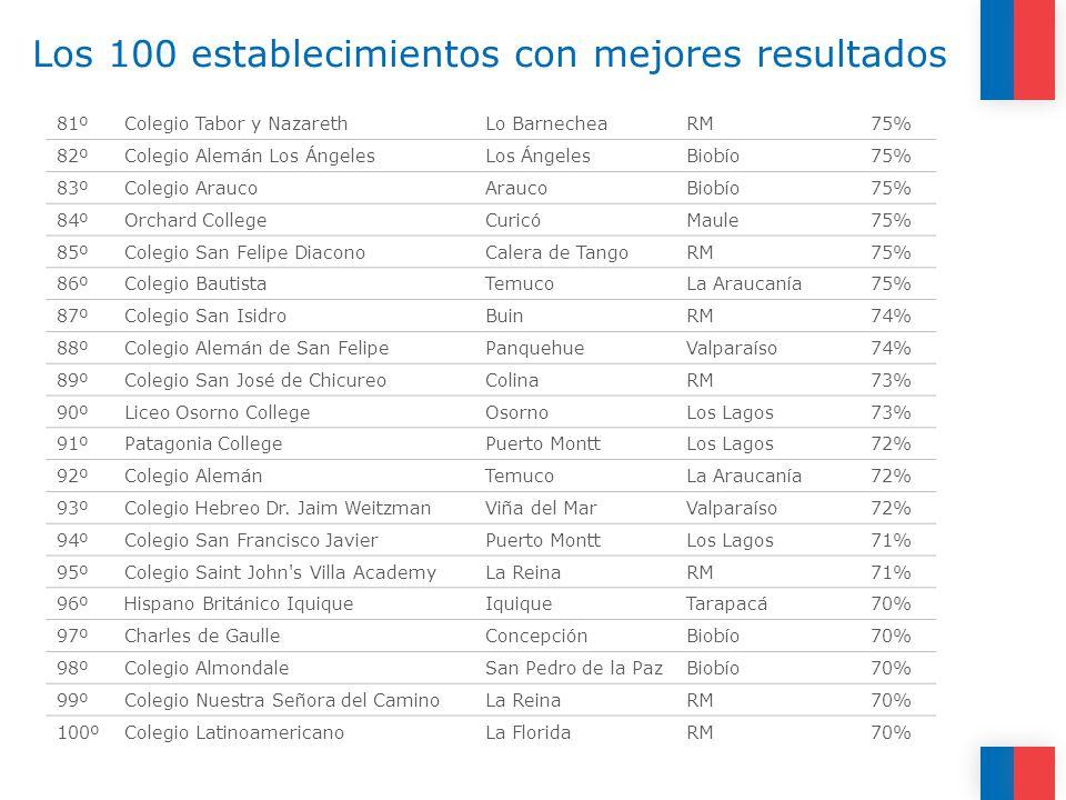 Los 100 establecimientos con mejores resultados 81ºColegio Tabor y NazarethLo BarnecheaRM75% 82ºColegio Alemán Los ÁngelesLos ÁngelesBiobío75% 83ºColegio AraucoAraucoBiobío75% 84ºOrchard CollegeCuricóMaule75% 85ºColegio San Felipe DiaconoCalera de TangoRM75% 86ºColegio BautistaTemucoLa Araucanía75% 87ºColegio San IsidroBuinRM74% 88ºColegio Alemán de San FelipePanquehueValparaíso74% 89ºColegio San José de ChicureoColinaRM73% 90ºLiceo Osorno CollegeOsornoLos Lagos73% 91ºPatagonia CollegePuerto MonttLos Lagos72% 92ºColegio AlemánTemucoLa Araucanía72% 93ºColegio Hebreo Dr.