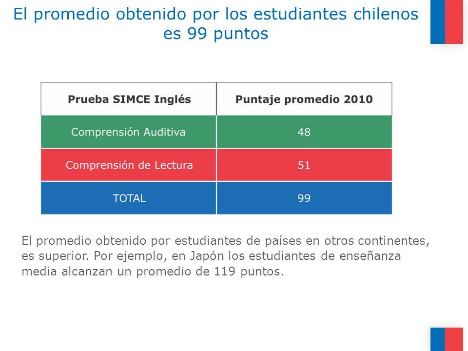 El promedio obtenido por los estudiantes chilenos es 99 puntos El promedio obtenido por estudiantes de países en otros continentes, es superior.
