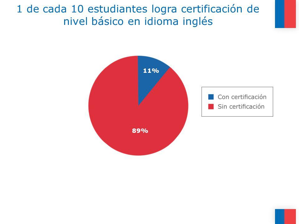 1 de cada 10 estudiantes logra certificación de nivel básico en idioma inglés 11% 89%