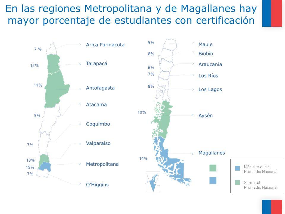 En las regiones Metropolitana y de Magallanes hay mayor porcentaje de estudiantes con certificación Más alto que el Promedio Nacional Similar al Promedio Nacional