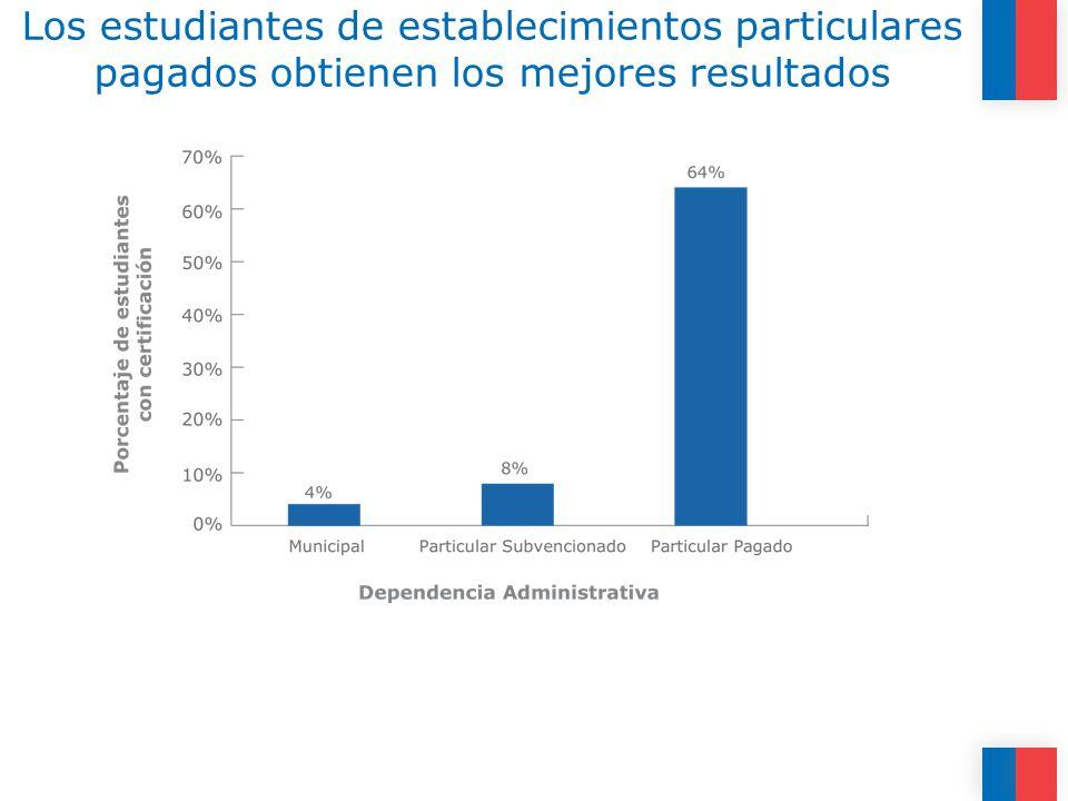 Los estudiantes de establecimientos particulares pagados obtienen los mejores resultados
