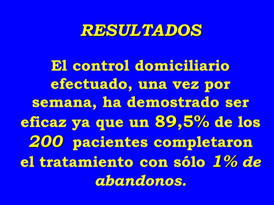 RESULTADOS 89,5% 200 1% El control domiciliario efectuado, una vez por semana, ha demostrado ser eficaz ya que un 89,5% de los 200 pacientes completar