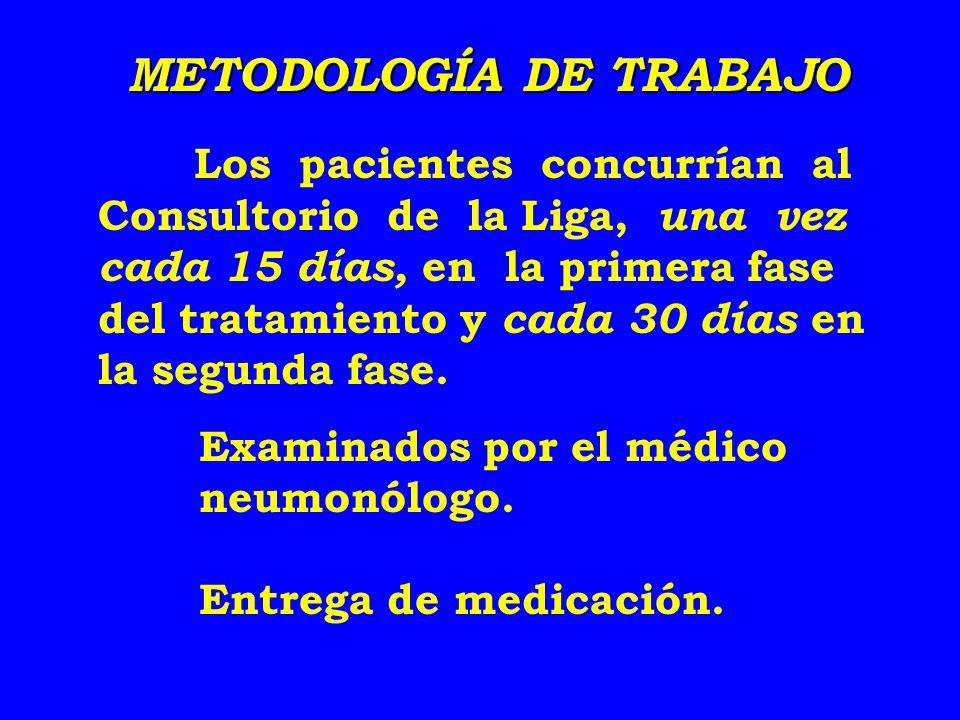 METODOLOGÍA DE TRABAJO Los pacientes concurrían al Consultorio de la Liga, una vez cada 15 días, en la primera fase del tratamiento y cada 30 días en la segunda fase.