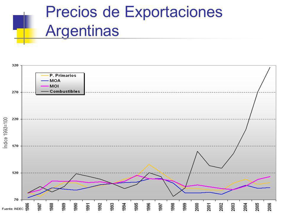 Precios de Exportaciones Argentinas
