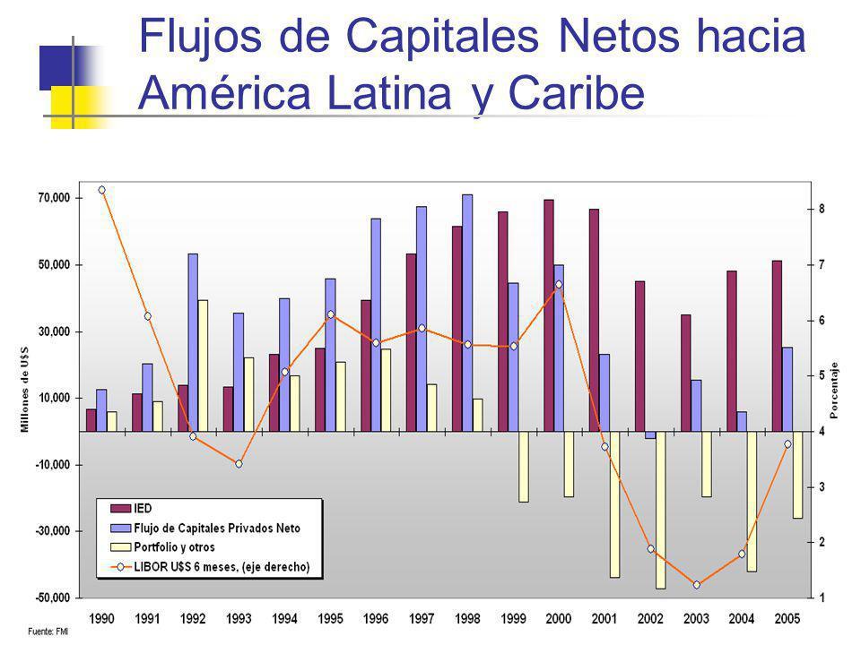 Flujos de Capitales Netos hacia América Latina y Caribe