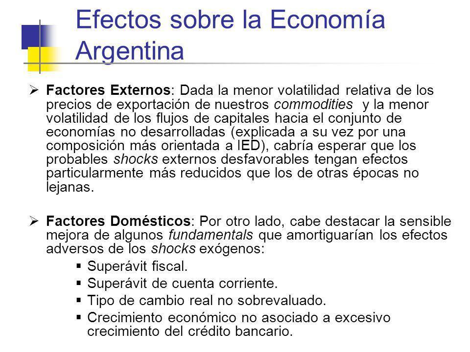 Efectos sobre la Economía Argentina Factores Externos: Dada la menor volatilidad relativa de los precios de exportación de nuestros commodities y la m
