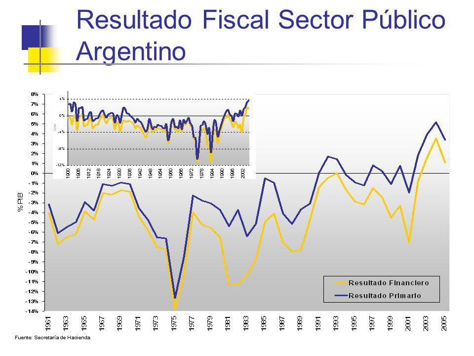 Resultado Fiscal Sector Público Argentino