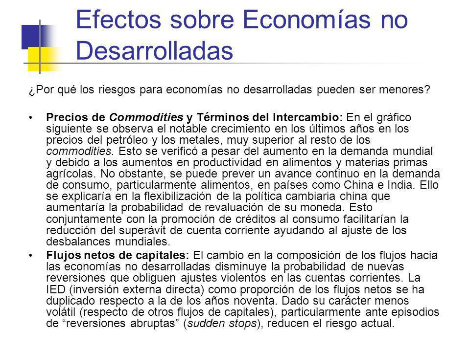 Efectos sobre Economías no Desarrolladas ¿Por qué los riesgos para economías no desarrolladas pueden ser menores? Precios de Commodities y Términos de