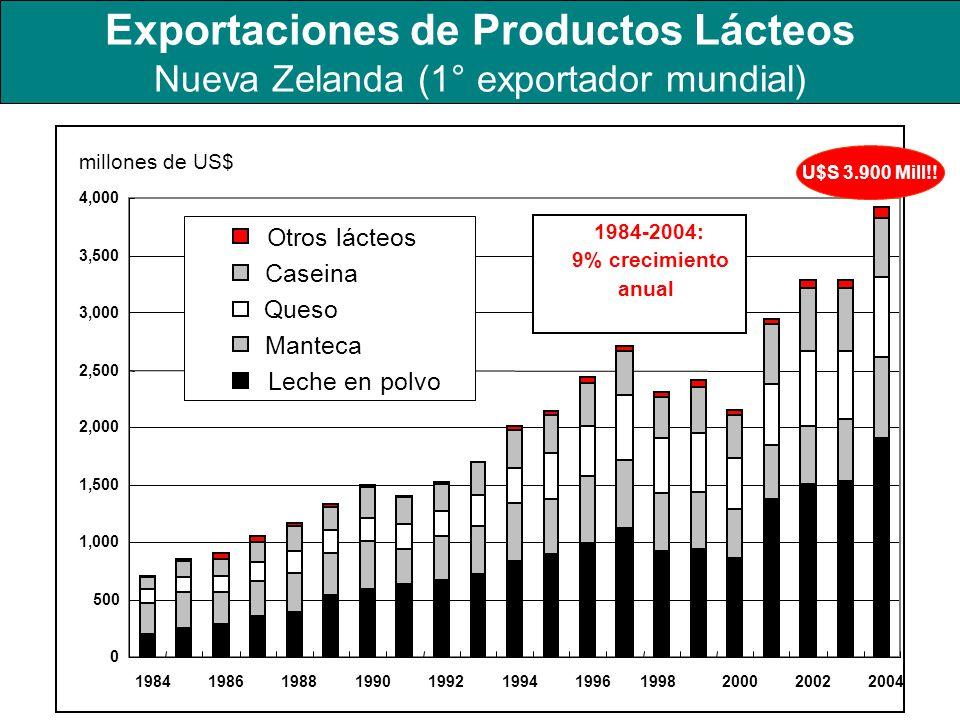 Exportaciones de Productos Lácteos Nueva Zelanda (1° exportador mundial) millones de US$ 0 500 1,000 1,500 2,000 2,500 3,000 3,500 4,000 1984198619881
