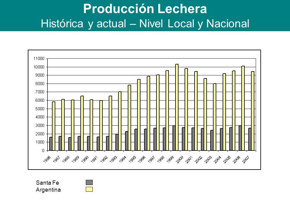 Producción Lechera Histórica y actual – Nivel Local y Nacional Santa Fe Argentina