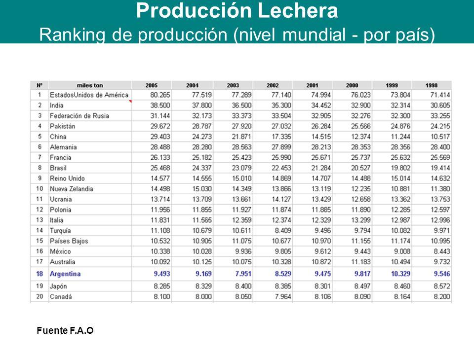 Fuente F.A.O Producción Lechera Ranking de producción (nivel mundial - por país)