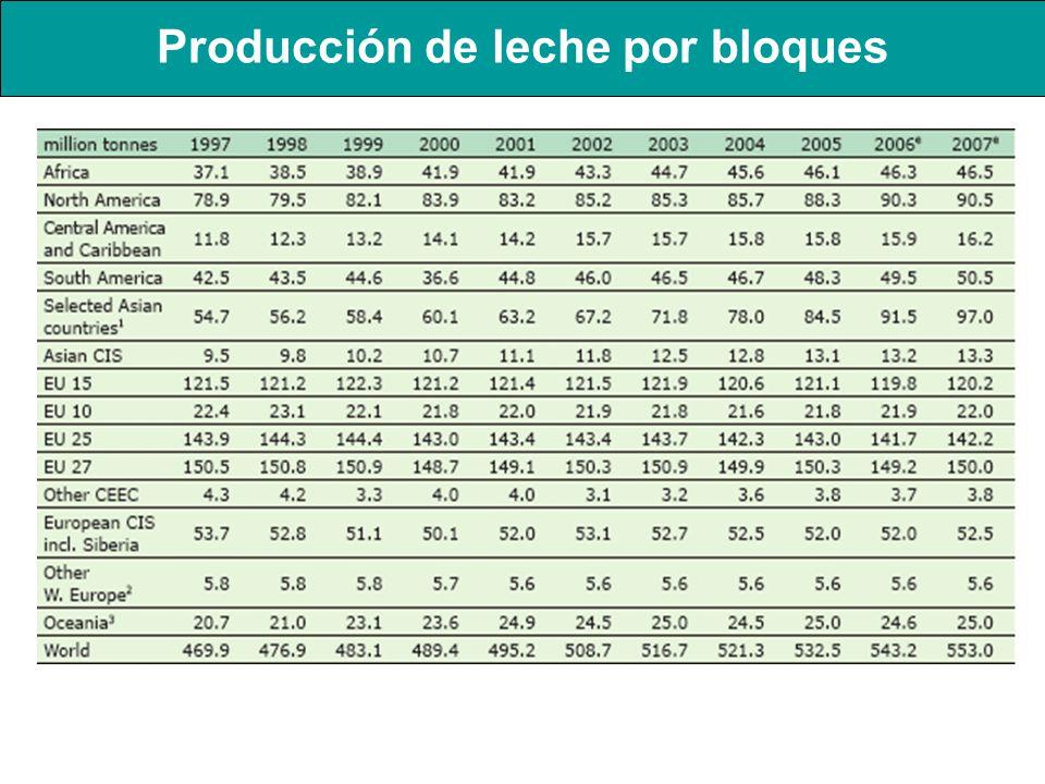 Producción de leche por bloques