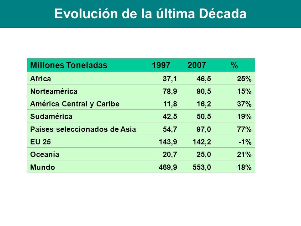 Millones Toneladas19972007% Africa37,146,525% Norteamérica78,990,515% América Central y Caribe11,816,237% Sudamérica42,550,519% Países seleccionados d