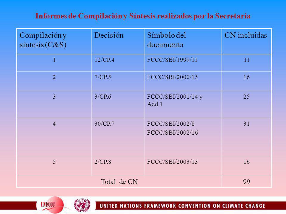 Informes de Compilación y Síntesis realizados por la Secretaría Compilación y síntesis (C&S) DecisiónSímbolo del documento CN incluidas 112/CP.4FCCC/SBI/1999/1111 27/CP.5FCCC/SBI/2000/1516 33/CP.6FCCC/SBI/2001/14 y Add.1 25 430/CP.7FCCC/SBI/2002/8 FCCC/SBI/2002/16 31 52/CP.8FCCC/SBI/2003/1316 Total de CN99