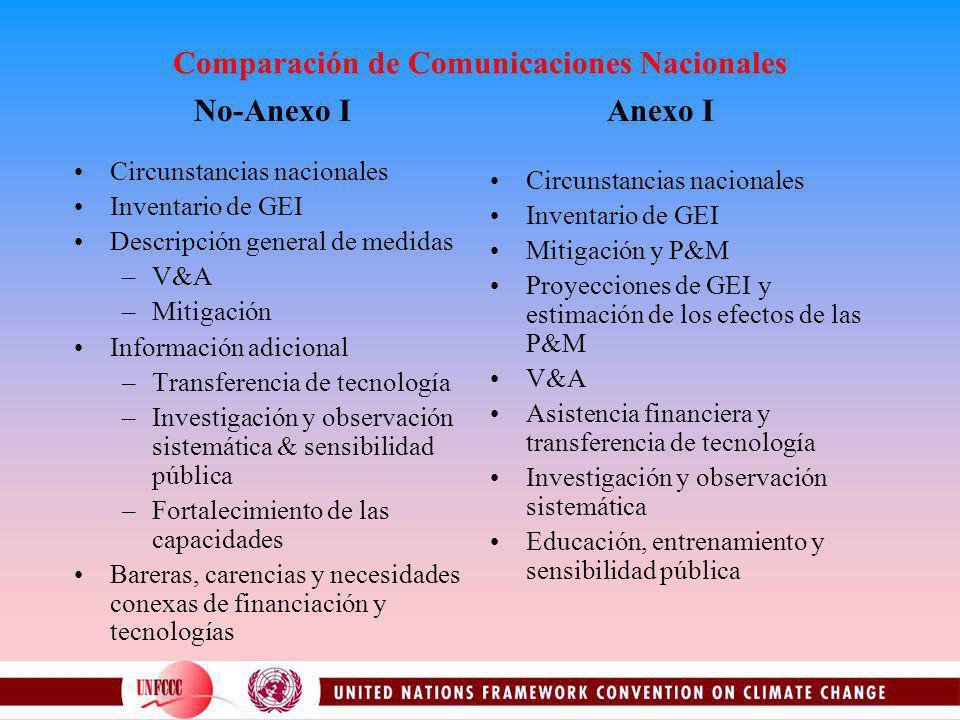Comparación de Comunicaciones Nacionales Circunstancias nacionales Inventario de GEI Descripción general de medidas –V&A –Mitigación Información adici