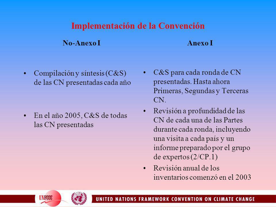 Implementación de la Convención Compilación y síntesis (C&S) de las CN presentadas cada año En el año 2005, C&S de todas las CN presentadas C&S para cada ronda de CN presentadas.