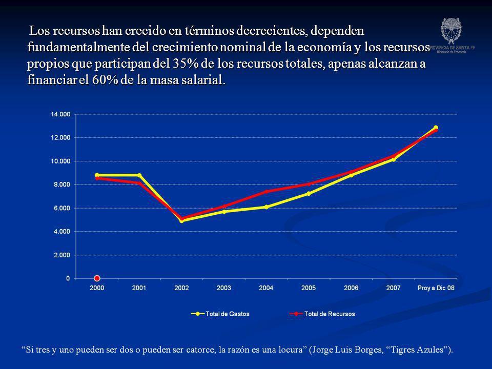 Los recursos han crecido en términos decrecientes, dependen fundamentalmente del crecimiento nominal de la economía y los recursos propios que participan del 35% de los recursos totales, apenas alcanzan a financiar el 60% de la masa salarial.