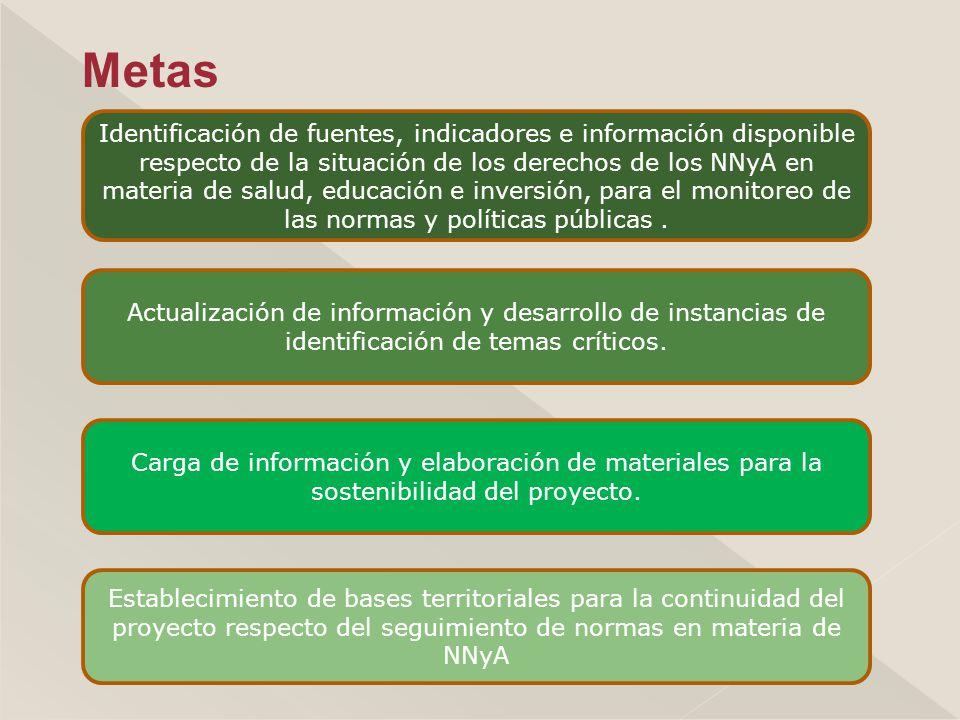Identificación de fuentes, indicadores e información disponible respecto de la situación de los derechos de los NNyA en materia de salud, educación e inversión, para el monitoreo de las normas y políticas públicas.