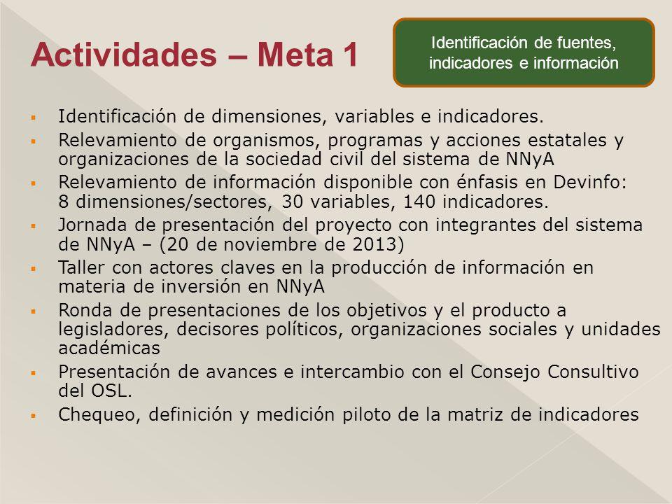 Identificación de dimensiones, variables e indicadores.