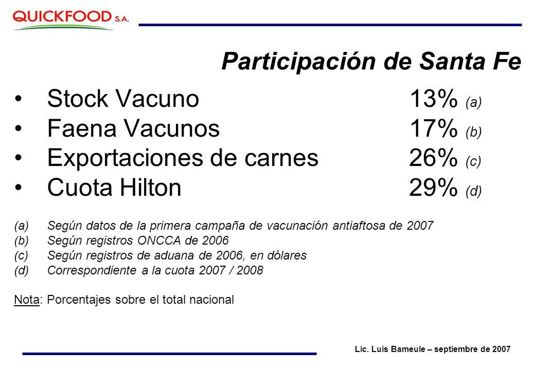 Participación de Santa Fe Stock Vacuno13% (a) Faena Vacunos17% (b) Exportaciones de carnes26% (c) Cuota Hilton29% (d) (a)Según datos de la primera campaña de vacunación antiaftosa de 2007 (b)Según registros ONCCA de 2006 (c)Según registros de aduana de 2006, en dólares (d)Correspondiente a la cuota 2007 / 2008 Nota: Porcentajes sobre el total nacional Lic.