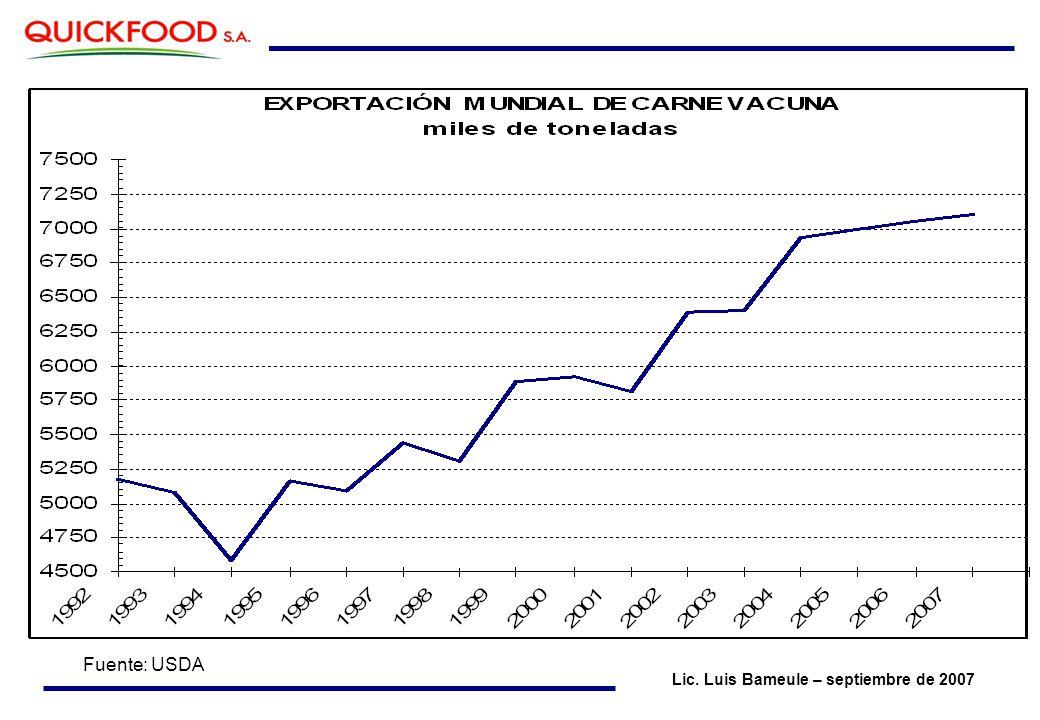 Lic. Luis Bameule – septiembre de 2007 Fuente: USDA