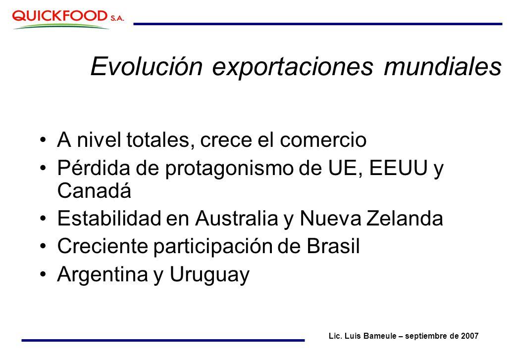 A nivel totales, crece el comercio Pérdida de protagonismo de UE, EEUU y Canadá Estabilidad en Australia y Nueva Zelanda Creciente participación de Brasil Argentina y Uruguay Evolución exportaciones mundiales Lic.