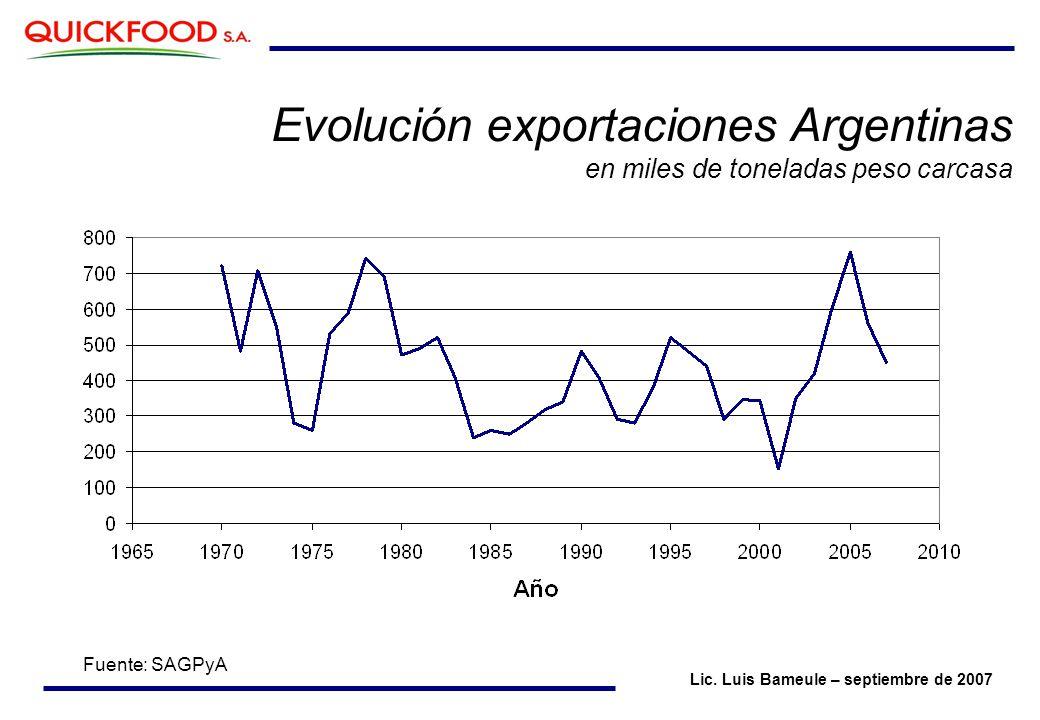Evolución exportaciones Argentinas en miles de toneladas peso carcasa Fuente: SAGPyA Lic.