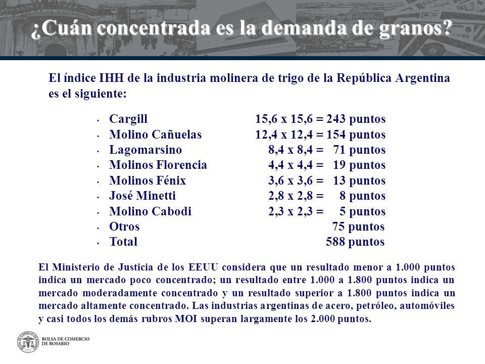 ¿Cuán concentrada es la demanda de granos? Cargill 15,6 x 15,6 = 243 puntos Molino Cañuelas 12,4 x 12,4 = 154 puntos Lagomarsino 8,4 x 8,4 = 71 puntos