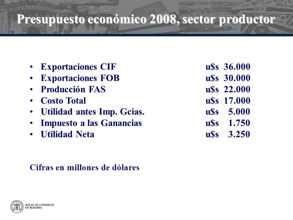 Presupuesto económico 2008, sector productor Exportaciones CIFu$s 36.000 Exportaciones FOBu$s 30.000 Producción FASu$s 22.000 Costo Totalu$s 17.000 Ut