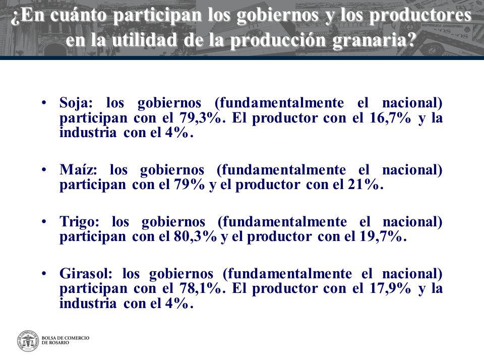¿En cuánto participan los gobiernos y los productores en la utilidad de la producción granaria? Soja: los gobiernos (fundamentalmente el nacional) par