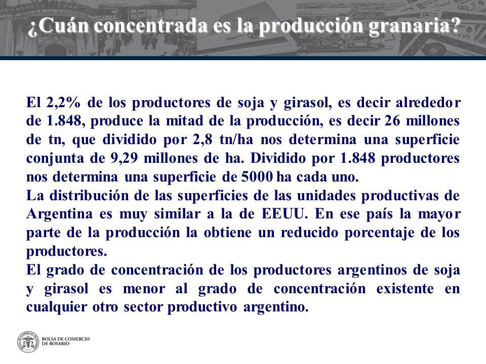 ¿Cuán concentrada es la producción granaria? El 2,2% de los productores de soja y girasol, es decir alrededor de 1.848, produce la mitad de la producc