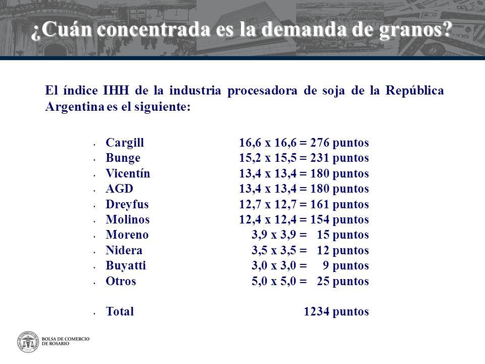 ¿Cuán concentrada es la demanda de granos? Cargill16,6 x 16,6 = 276 puntos Bunge15,2 x 15,5 = 231 puntos Vicentín13,4 x 13,4 = 180 puntos AGD13,4 x 13