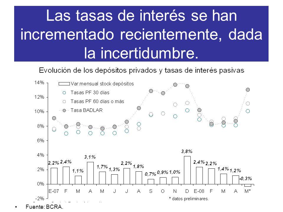 Las tasas de interés se han incrementado recientemente, dada la incertidumbre. Fuente: BCRA.