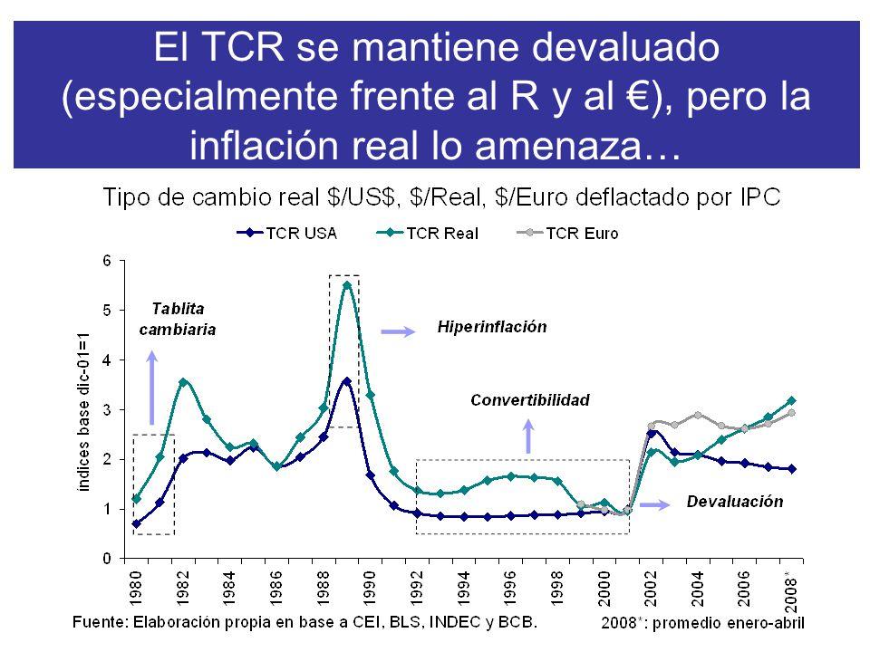 El TCR se mantiene devaluado (especialmente frente al R y al ), pero la inflación real lo amenaza…