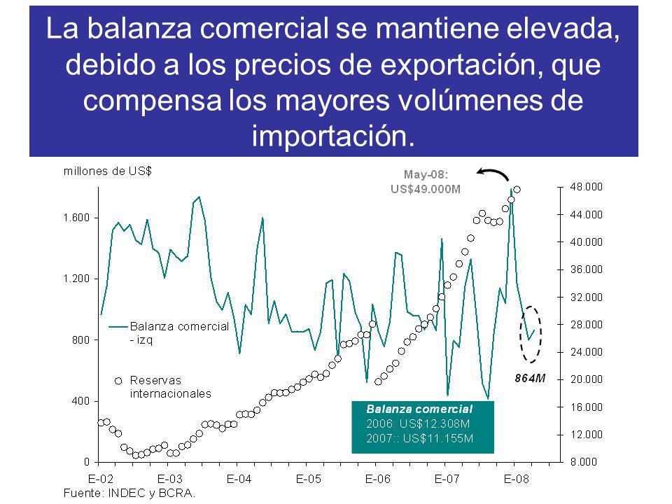 La balanza comercial se mantiene elevada, debido a los precios de exportación, que compensa los mayores volúmenes de importación.
