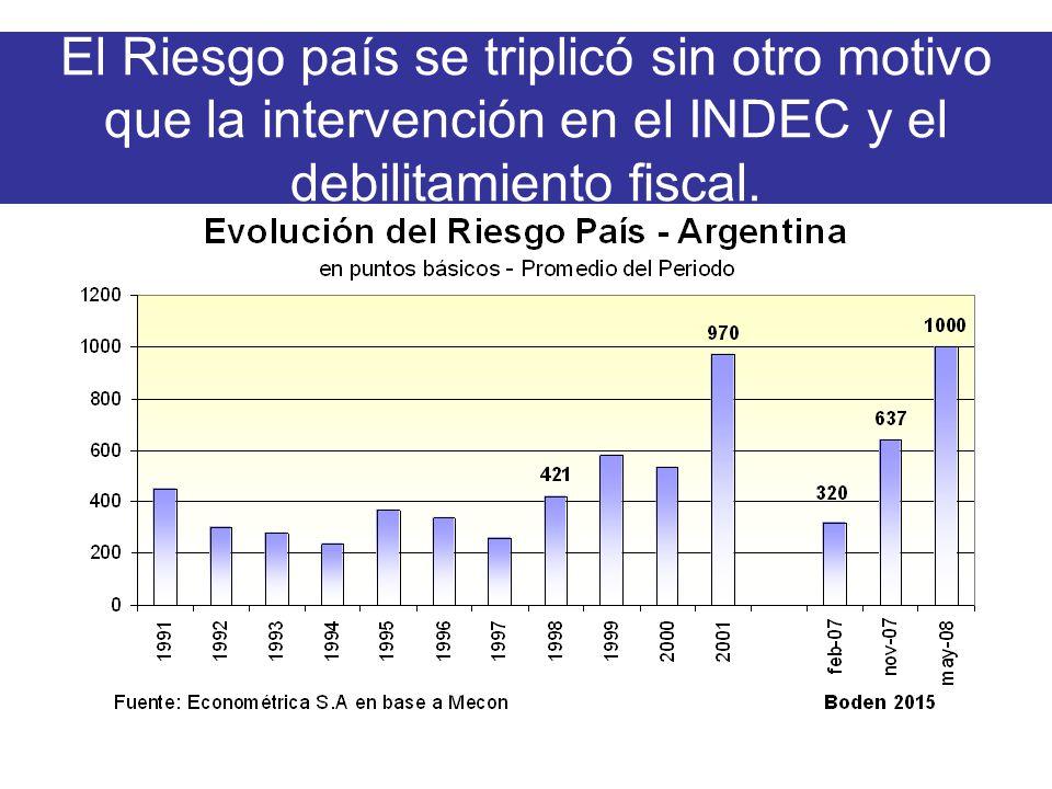 El Riesgo país se triplicó sin otro motivo que la intervención en el INDEC y el debilitamiento fiscal.