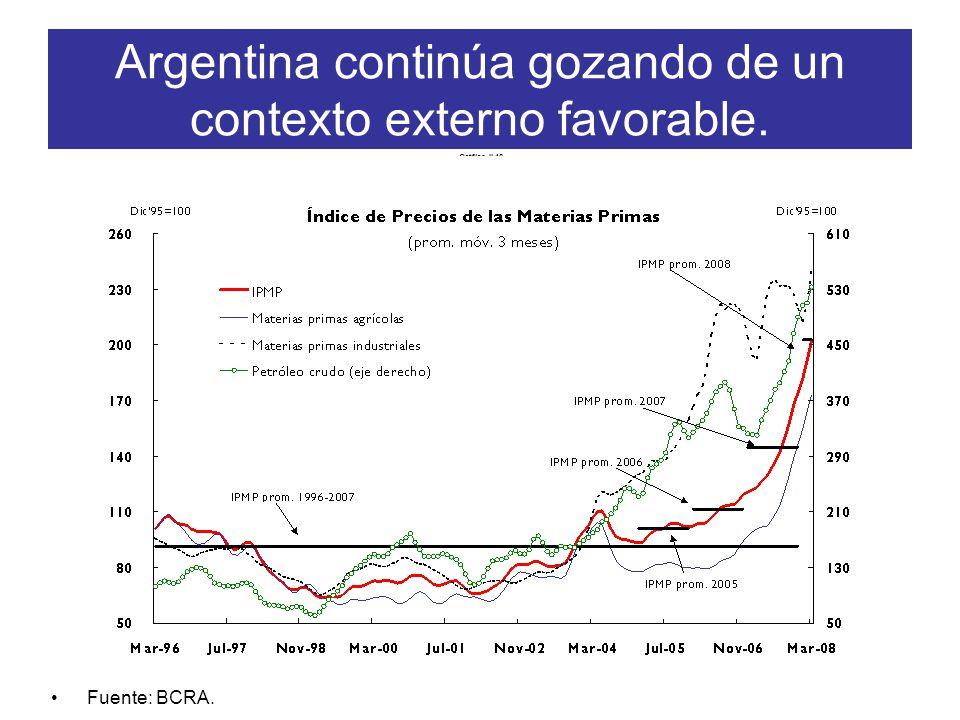 Argentina continúa gozando de un contexto externo favorable. Fuente: BCRA. Gráfico II.16