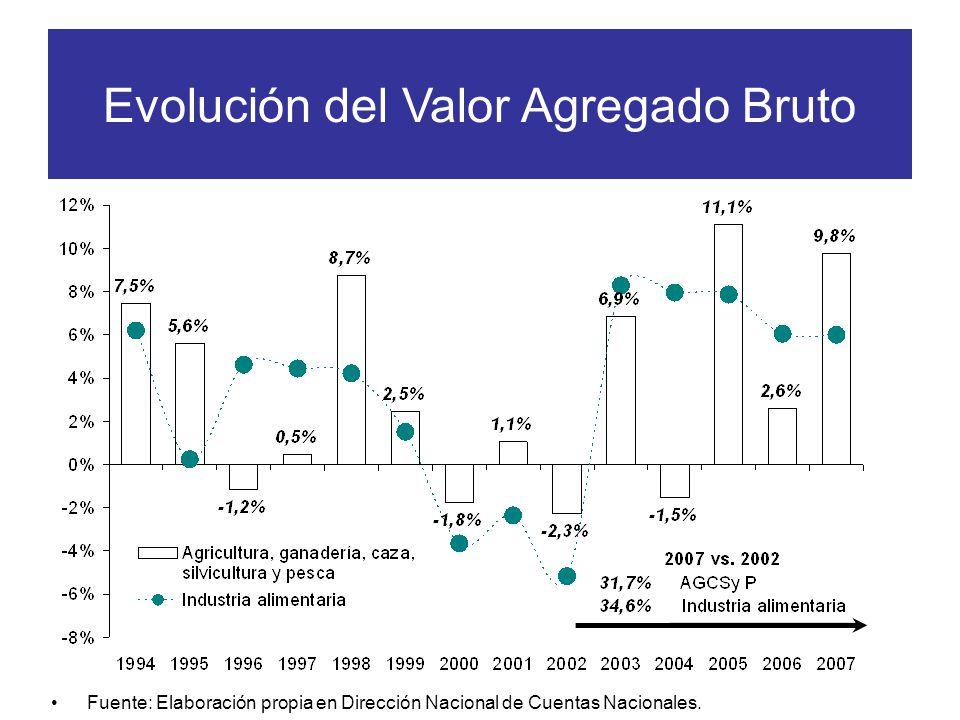 Evolución del Valor Agregado Bruto Fuente: Elaboración propia en Dirección Nacional de Cuentas Nacionales.