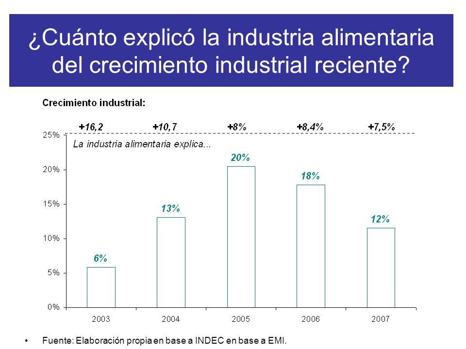 ¿Cuánto explicó la industria alimentaria del crecimiento industrial reciente.