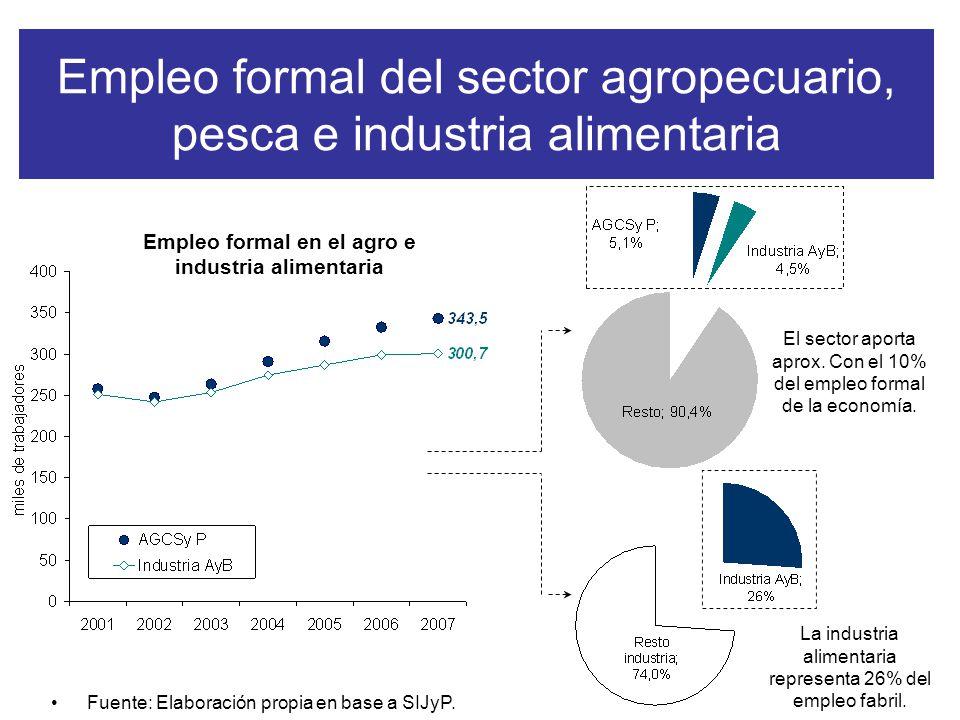 Empleo formal del sector agropecuario, pesca e industria alimentaria Fuente: Elaboración propia en base a SIJyP.