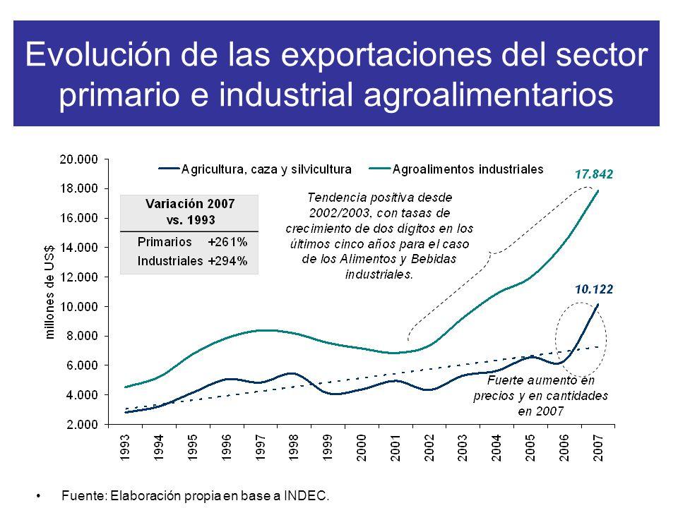 Evolución de las exportaciones del sector primario e industrial agroalimentarios Fuente: Elaboración propia en base a INDEC.