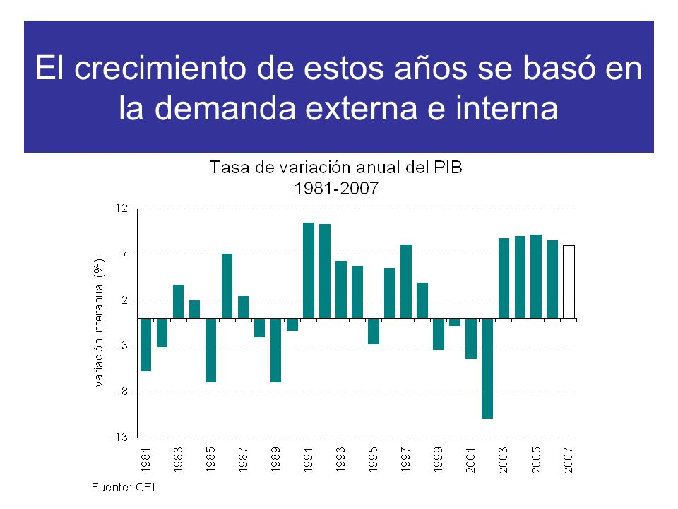 El crecimiento de estos años se basó en la demanda externa e interna