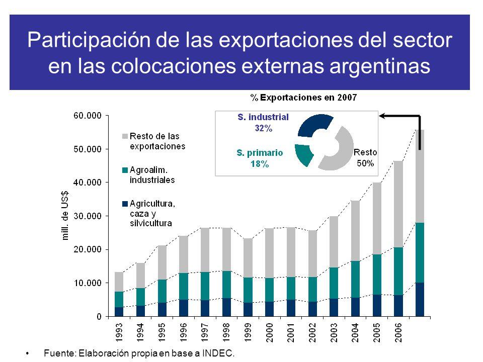 Participación de las exportaciones del sector en las colocaciones externas argentinas Fuente: Elaboración propia en base a INDEC.