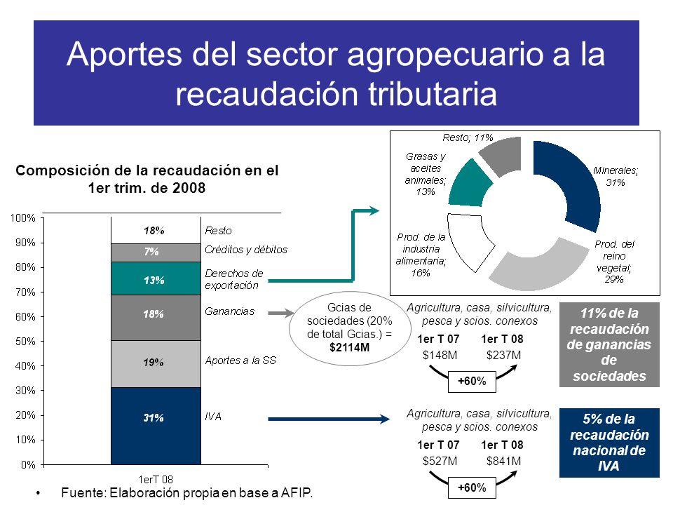 Aportes del sector agropecuario a la recaudación tributaria Composición de la recaudación en el 1er trim.