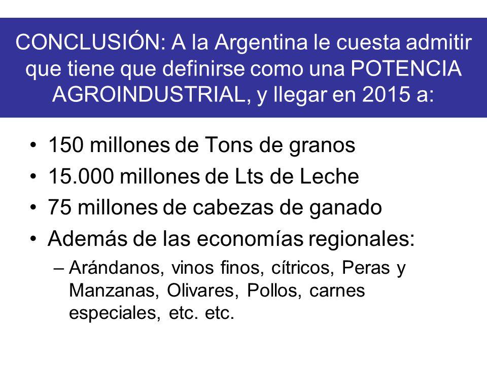 CONCLUSIÓN: A la Argentina le cuesta admitir que tiene que definirse como una POTENCIA AGROINDUSTRIAL, y llegar en 2015 a: 150 millones de Tons de granos 15.000 millones de Lts de Leche 75 millones de cabezas de ganado Además de las economías regionales: –Arándanos, vinos finos, cítricos, Peras y Manzanas, Olivares, Pollos, carnes especiales, etc.